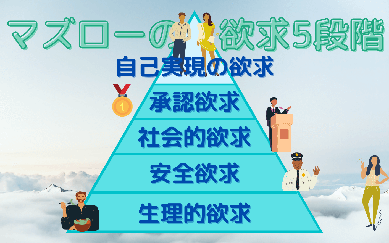 マズローの欲求5段階と留学は深い関係がある?のイメージ