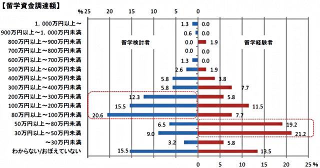 予想した留学費用と実際掛かった留学費用の比較