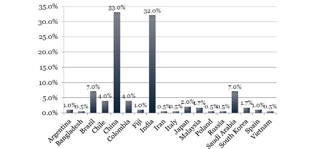 EIA国籍別の生徒割合グラフ