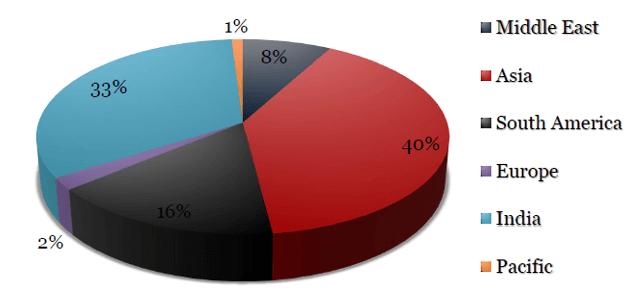 地域別の生徒割合グラフ