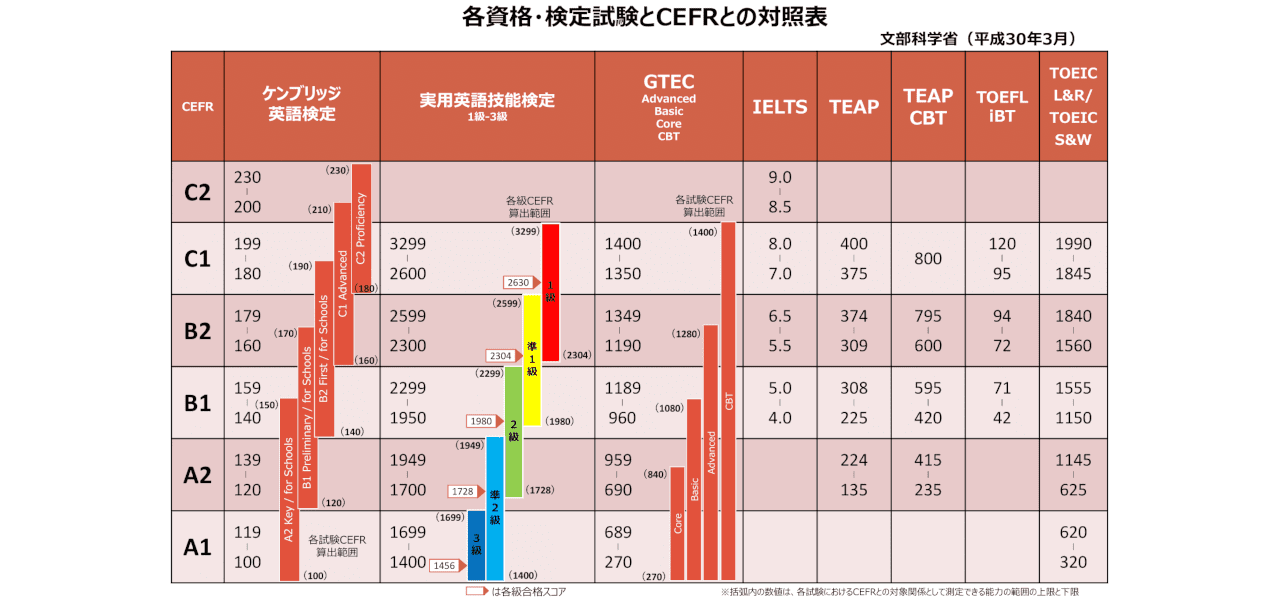 CEFR比較表