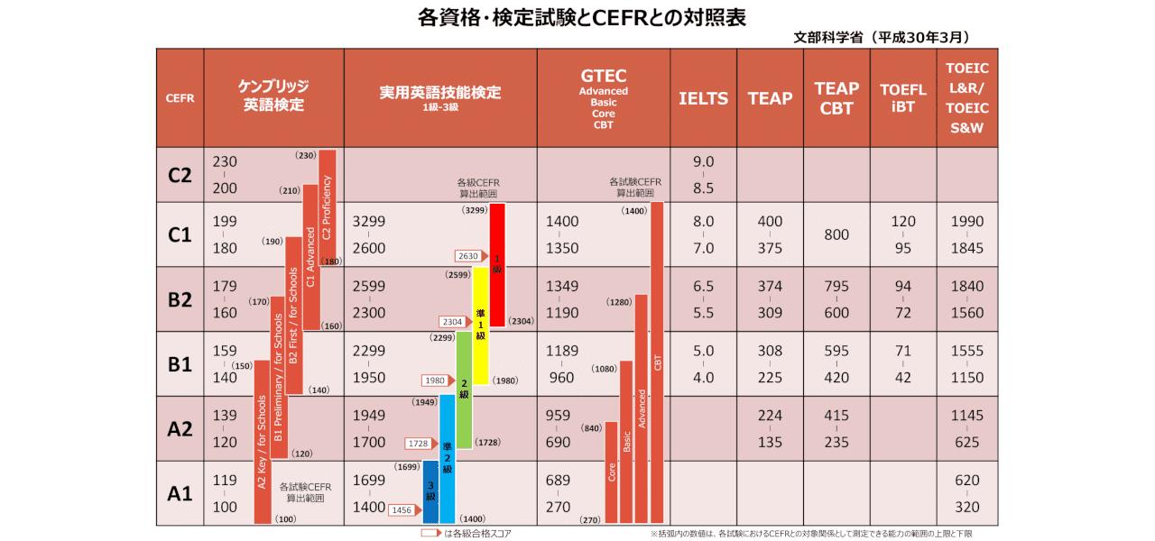 TOEICやIELTSなどの比較表